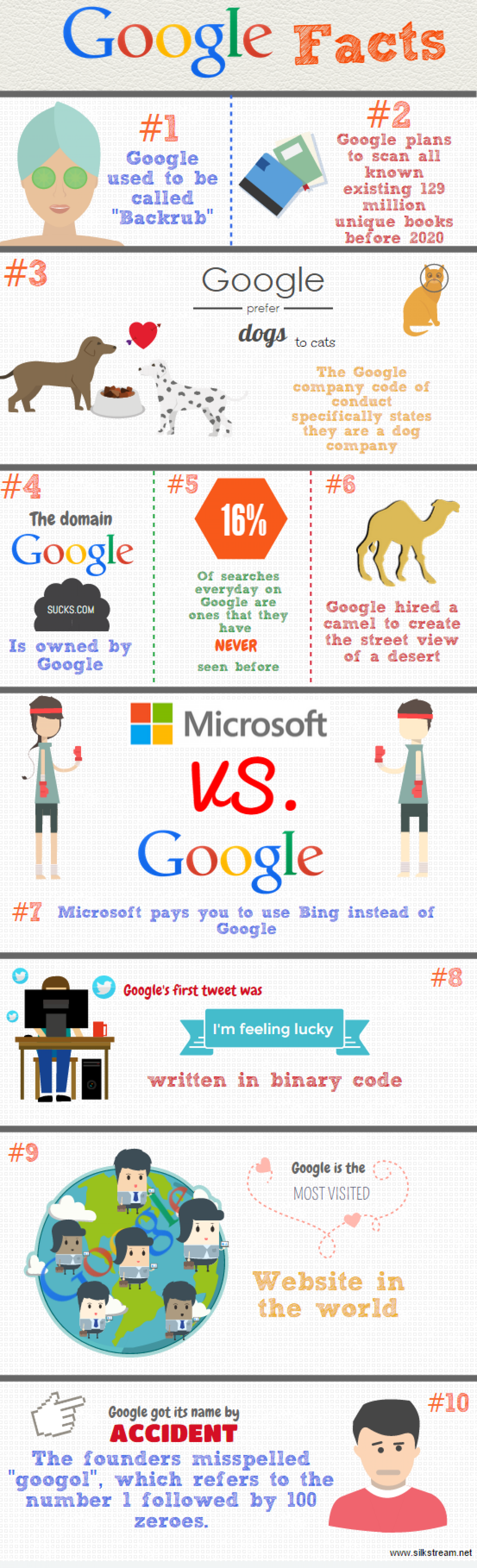 Facts about Google Infographic