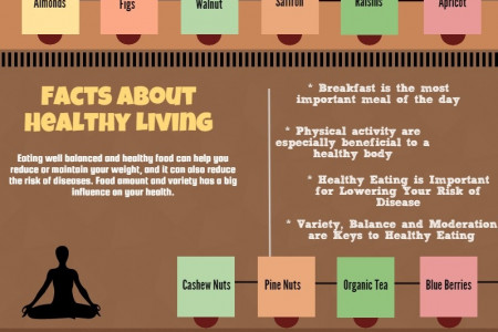 Facts About Healthy Eating - PureMart.in Infographic