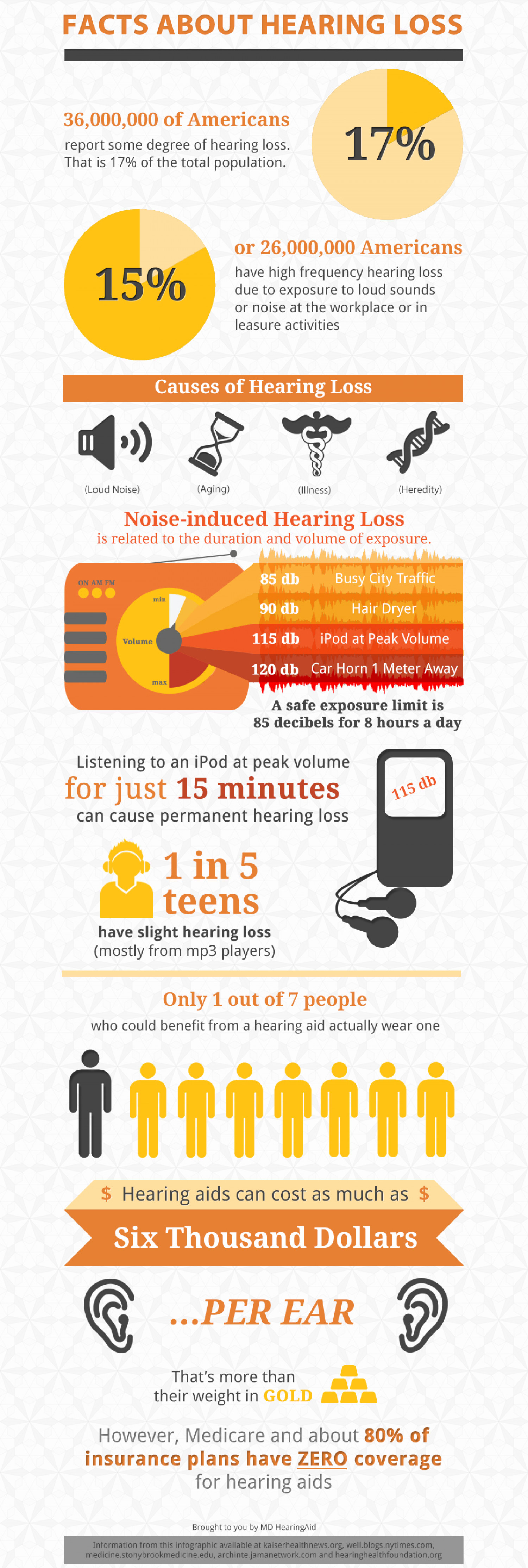 Facts About Hearing Loss Infographic