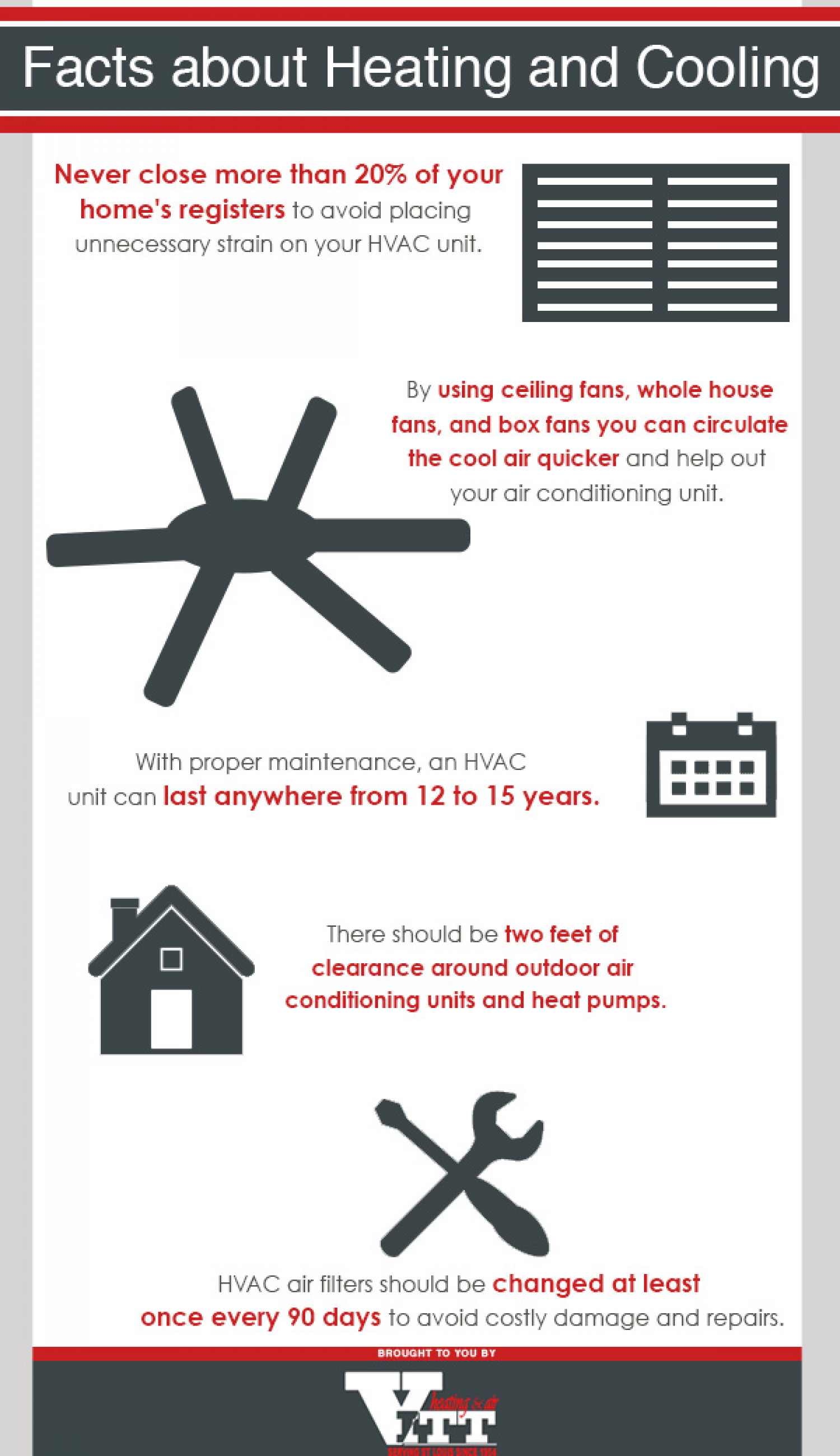 Facts About Heating Infographic