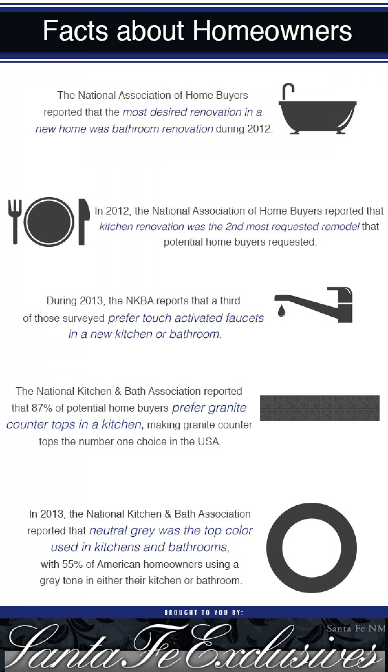 Facts About Homeowners Infographic