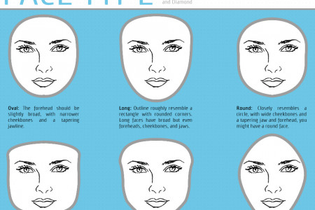 Facts About Human Face Types Infographic