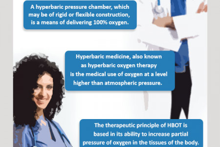 Facts about Hyperbaric Medicine Infographic