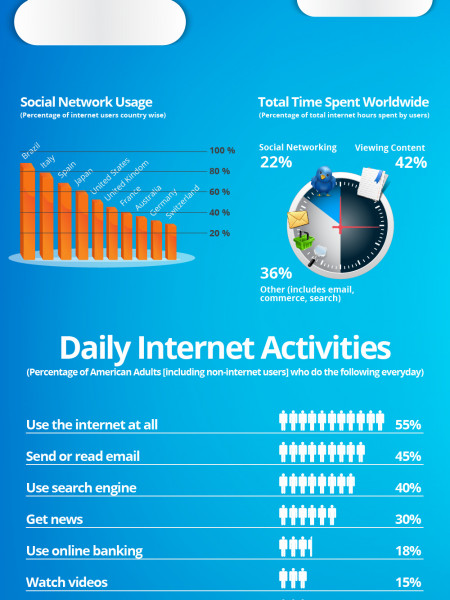 Facts About Internet Infographic