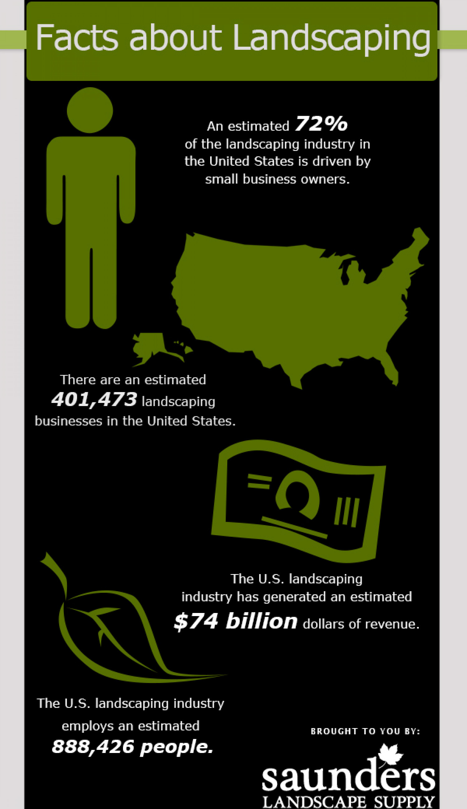 Facts about Landscaping Infographic