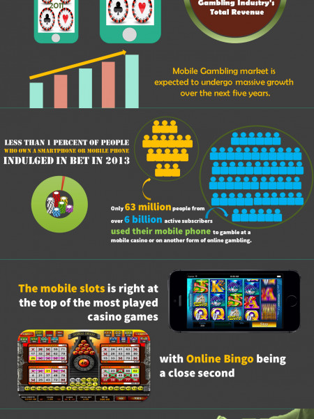 Facts About Mobile Casinos Infographic