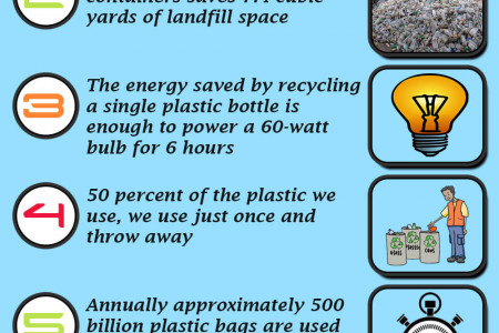 Facts About Plastic Recycling Infographic