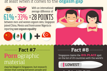 Facts About Sex & Singapore Infographic