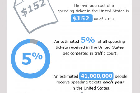 Facts About Speeding Tickets Infographic