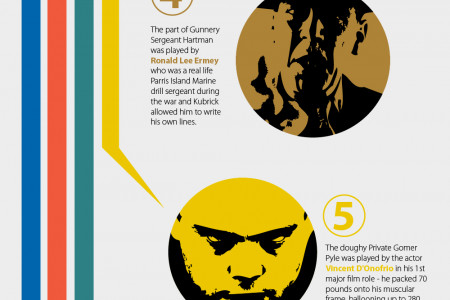 Facts About Stanley Kubrick's Full Metal Jacket Infographic