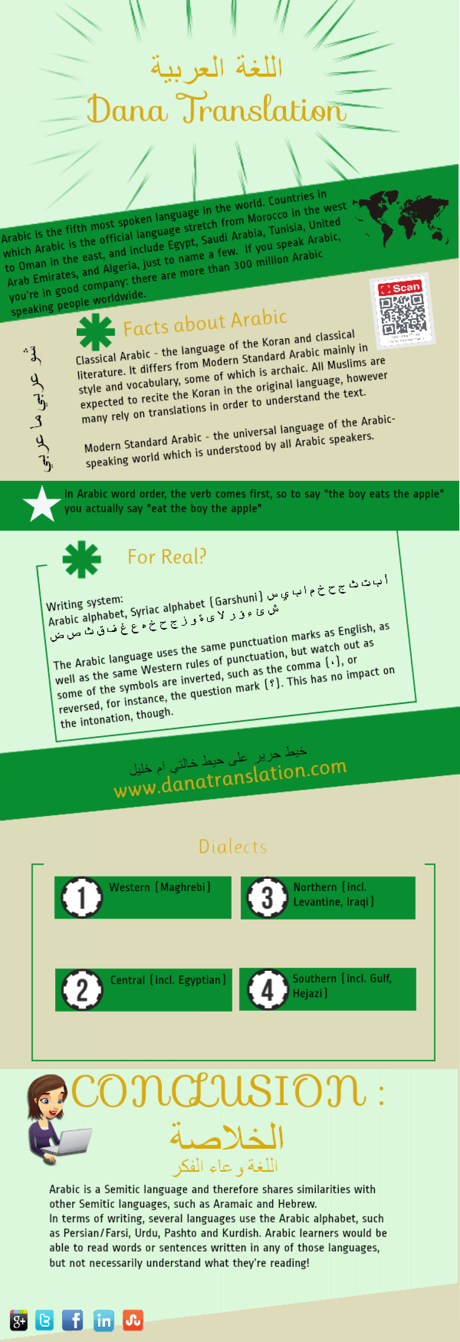 Facts about the Arabic language Infographic