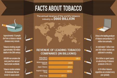 Facts about Tobacco Infographic