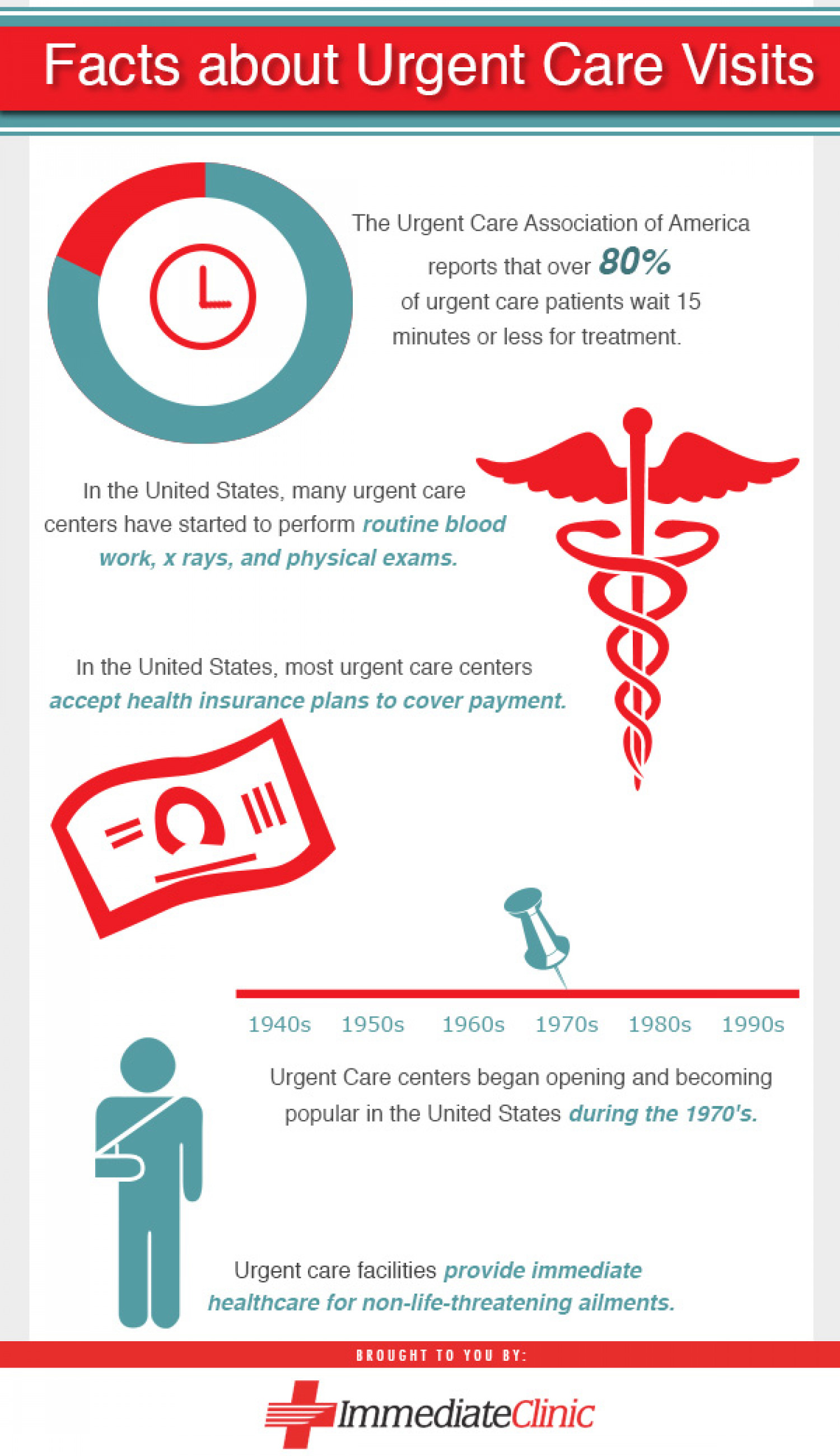 Facts about Urgent Care Visits Infographic