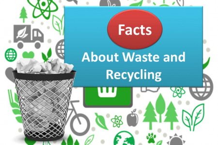 Facts About Waste and Recycling Infographic
