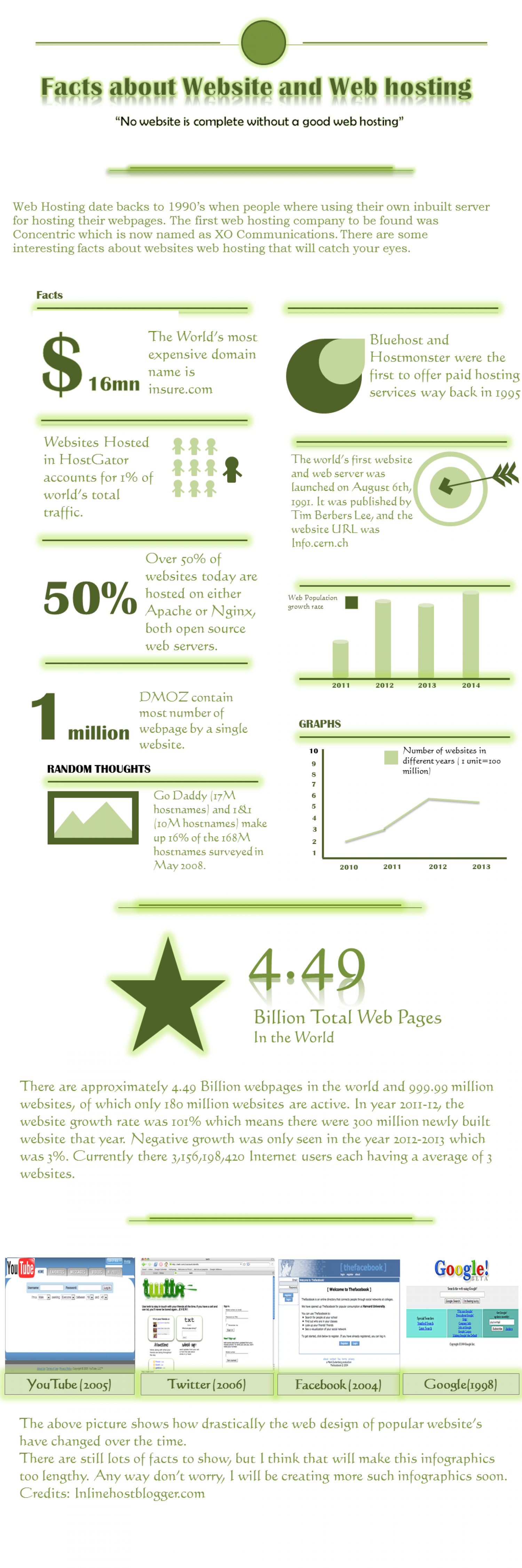 Facts about Webhosting and websites Infographic