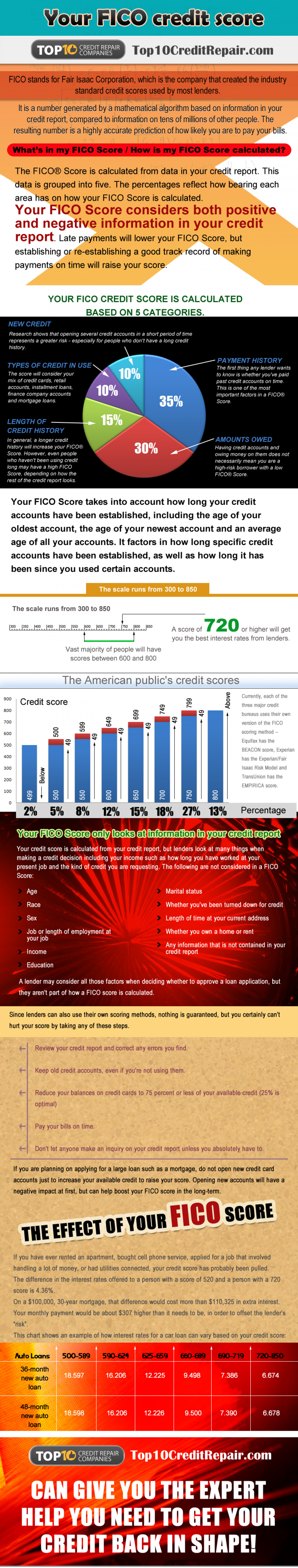 Facts About Your FICO Credit Score Infographic