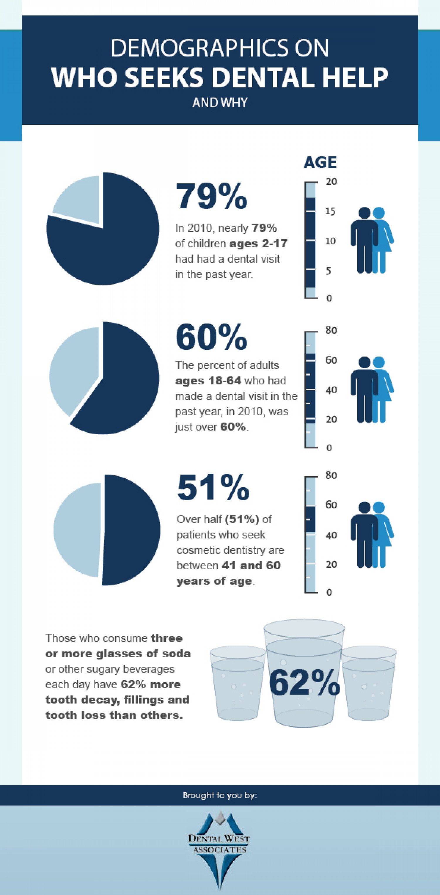 Demographics On Who Seeks Dental Help And Why Infographic