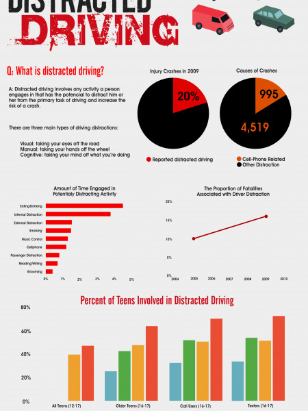 The Facts & Dangers Of Distracted Driving Infographic