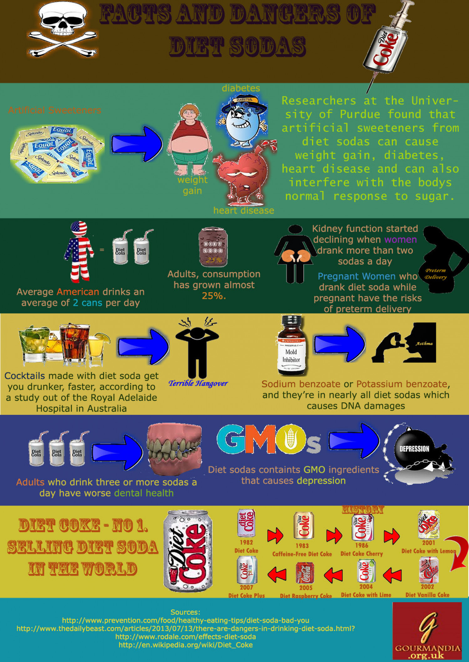 Facts and Dangers of Diet Soda Infographic