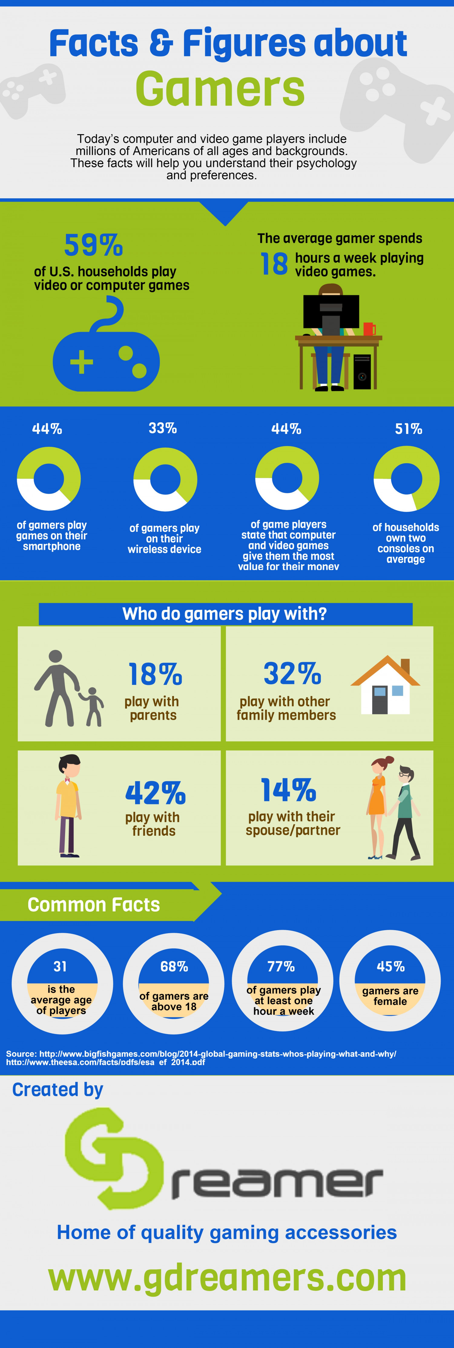 Video Gamers By The Numbers [INFOGRAPHIC]