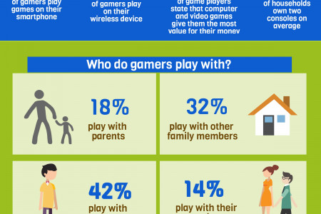 Facts and Figures about Gamers Infographic
