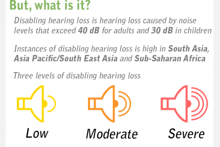 Facts and Figures of Disabling Hearing Loss Infographic