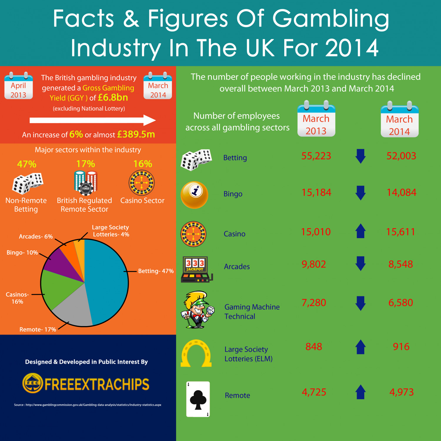 Gambling industry uk casino compass watch