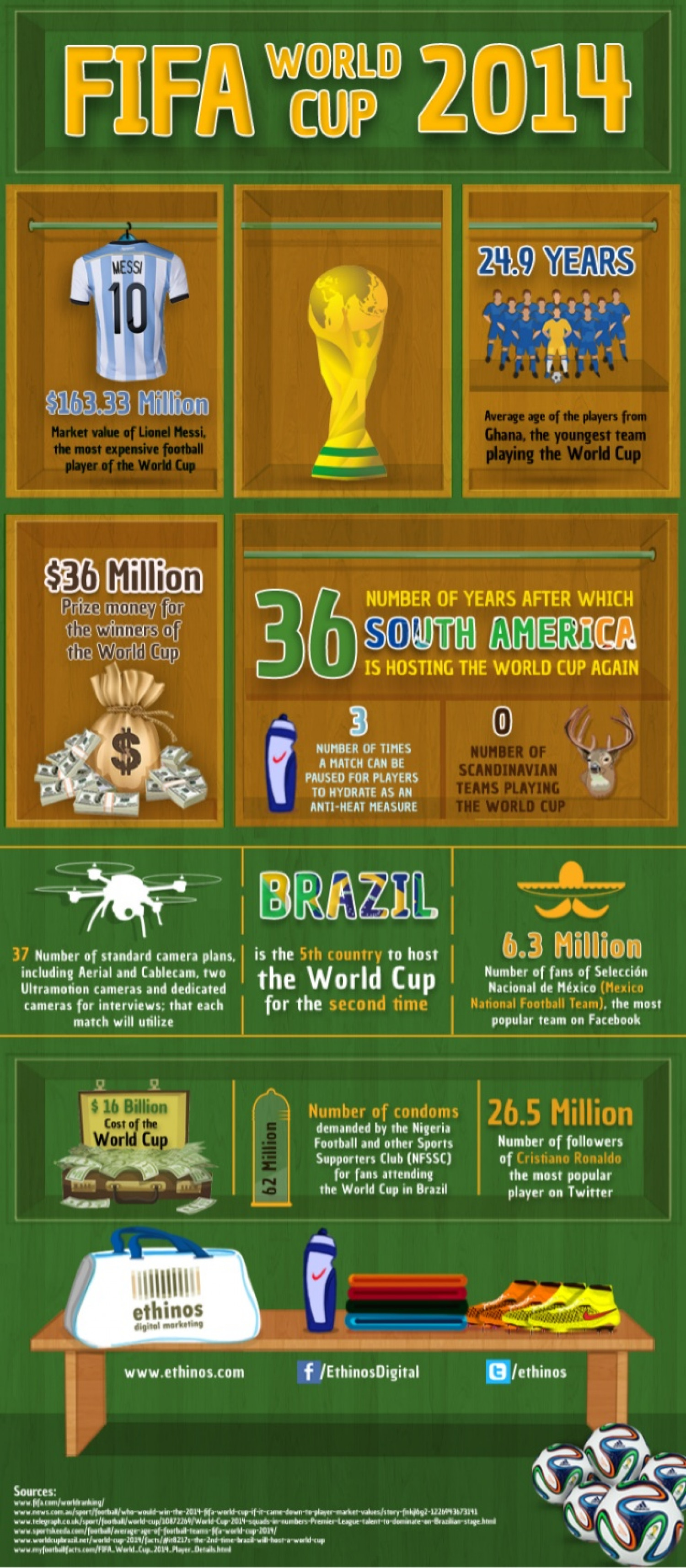Facts and Figures of the FIFA World Cup 2014, Brazil ! Infographic
