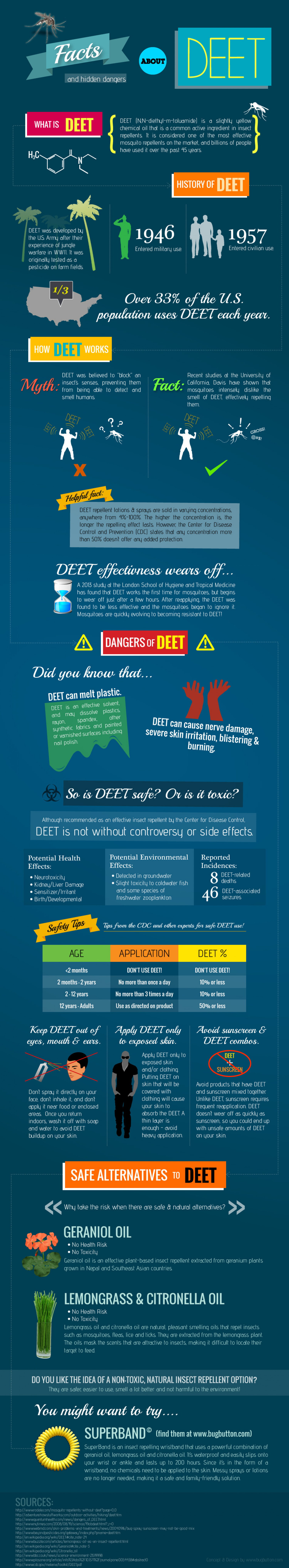 Facts and Hidden Dangers About DEET Infographic