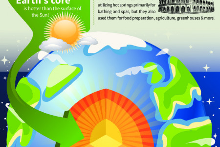 Facts and Information about Geothermal Energy Infographic