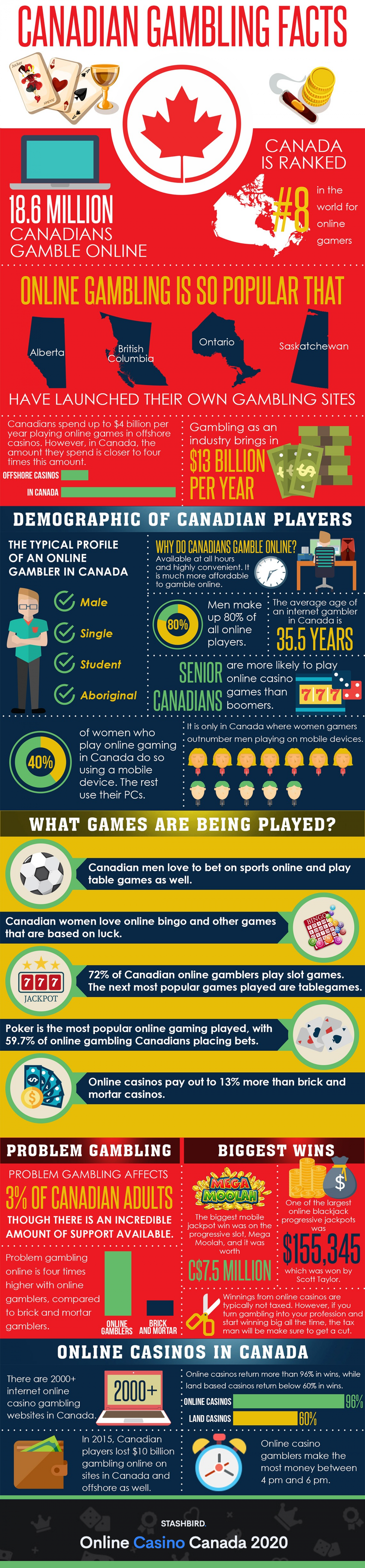 Facts Canadian Casinos Infographic