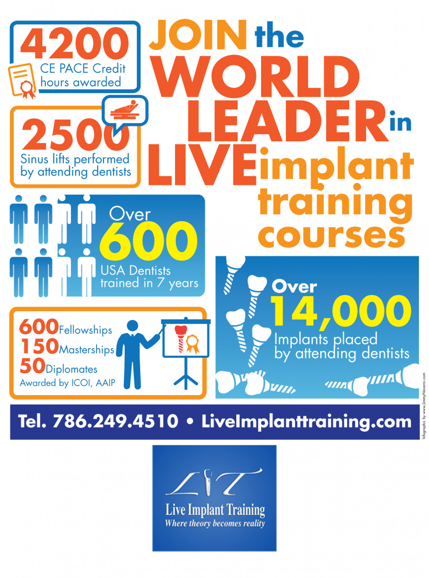 FACTS: Dental Implant Course Infographic
