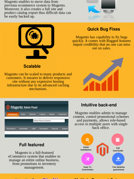 Facts, Features and Top Brand Using Magento - Infographic Infographic