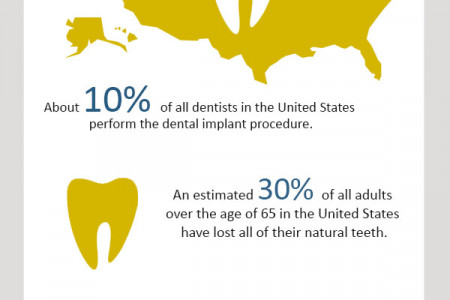 Facts on Dentistry in the US Infographic