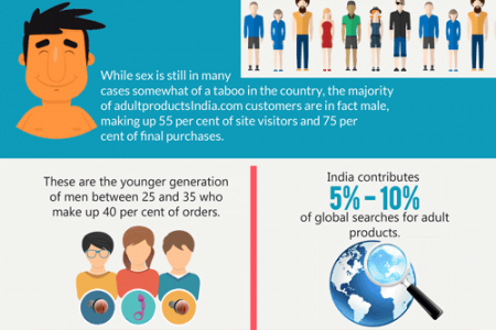 Facts on indian sex toys Infographic