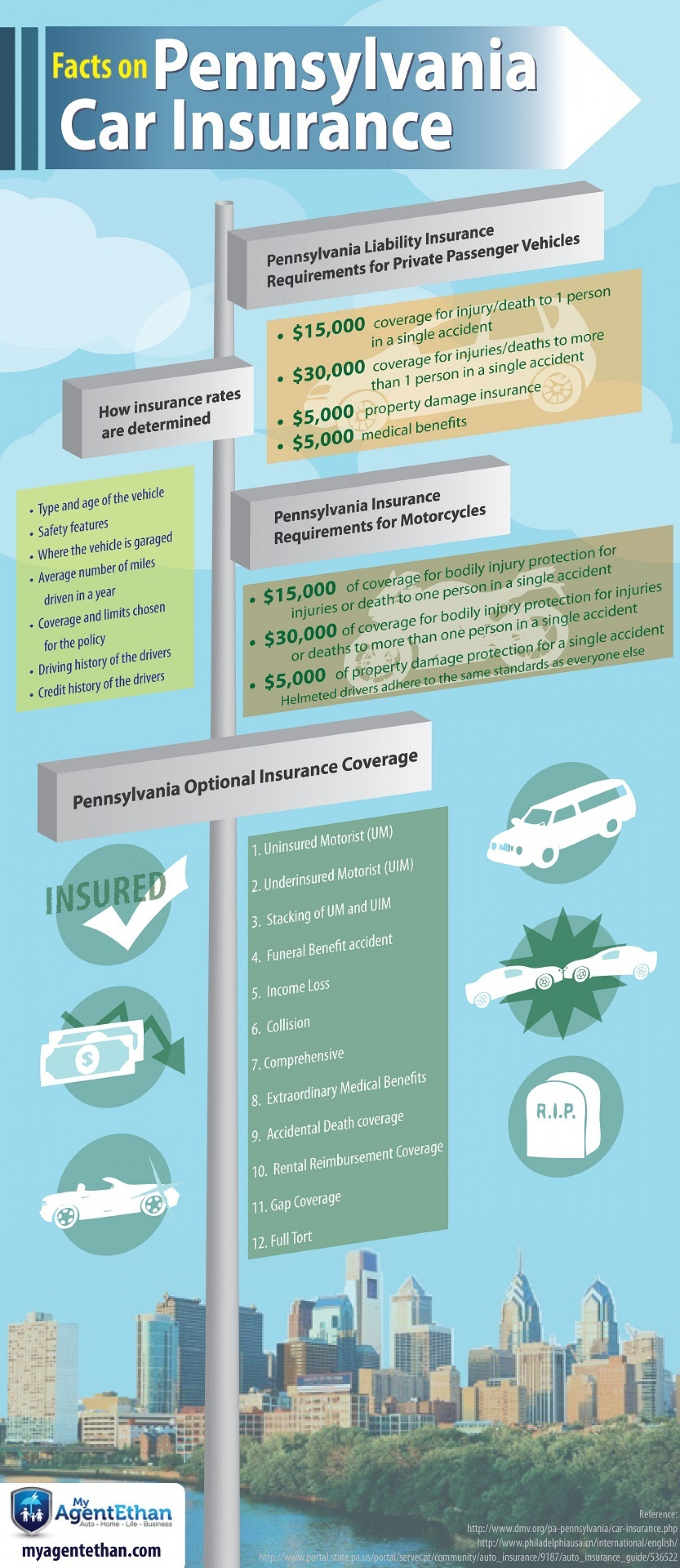 Facts on Pennsylvania Car Insurance Infographic