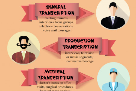 Facts on Transcription Infographic