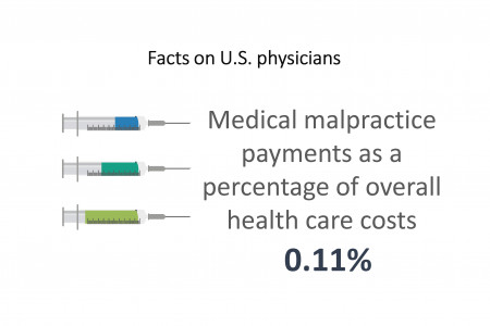 Facts on U.S. physicians Medical malpractice payments as a percentage of overall health care costs 0.11% Infographic