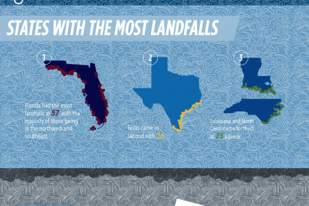 Facts on Water Damage, Mold and Hurricanes Infographic