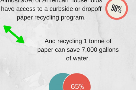 Facts That Prove Printing Can Be Green Infographic
