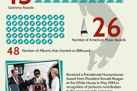 Facts You Dont Know about King Of Pop Michael Jackson Infographic