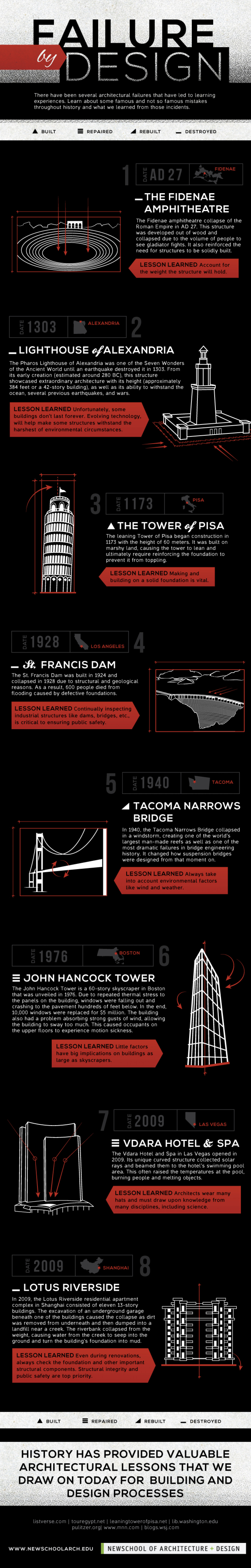 Failure By Design Infographic