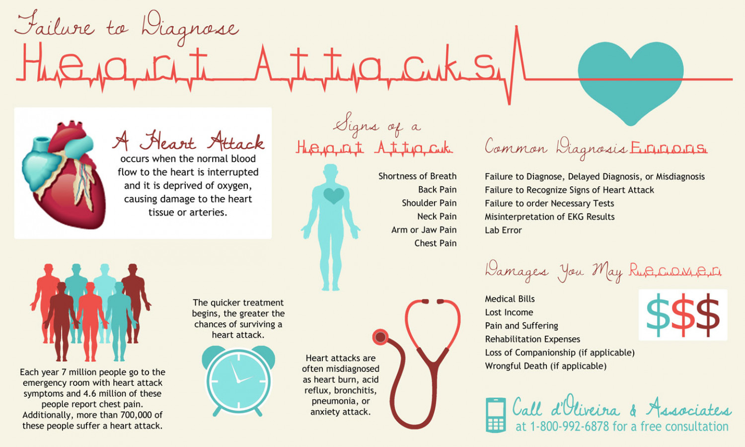 Failure to Diagnose Heart Attacks Infographic
