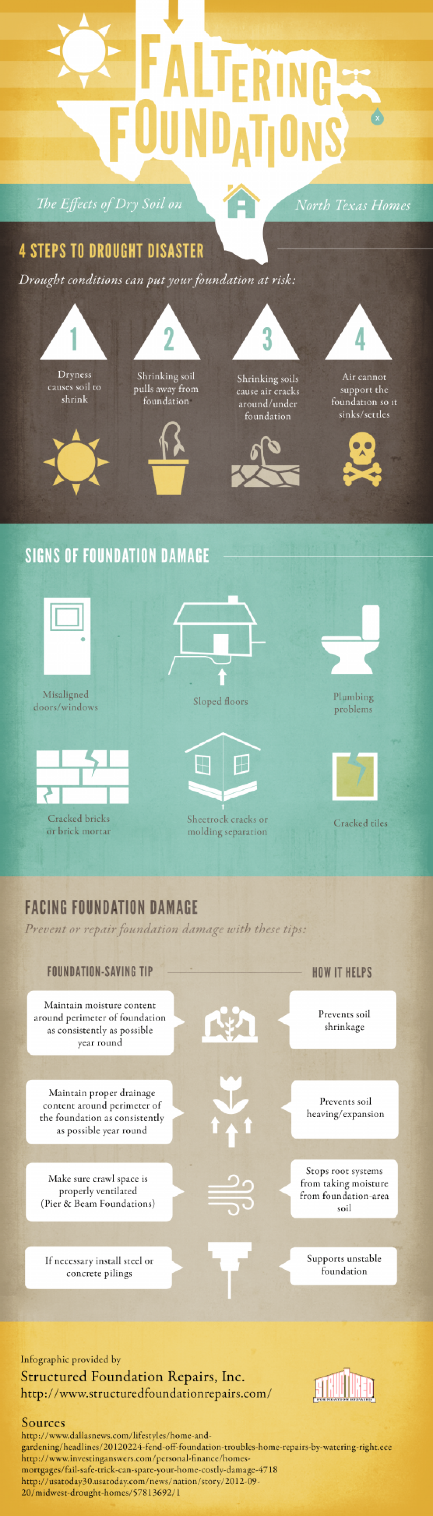 Faltering Foundations Infographic