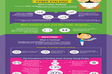 Family and Teen's Cyber Security Infographic
