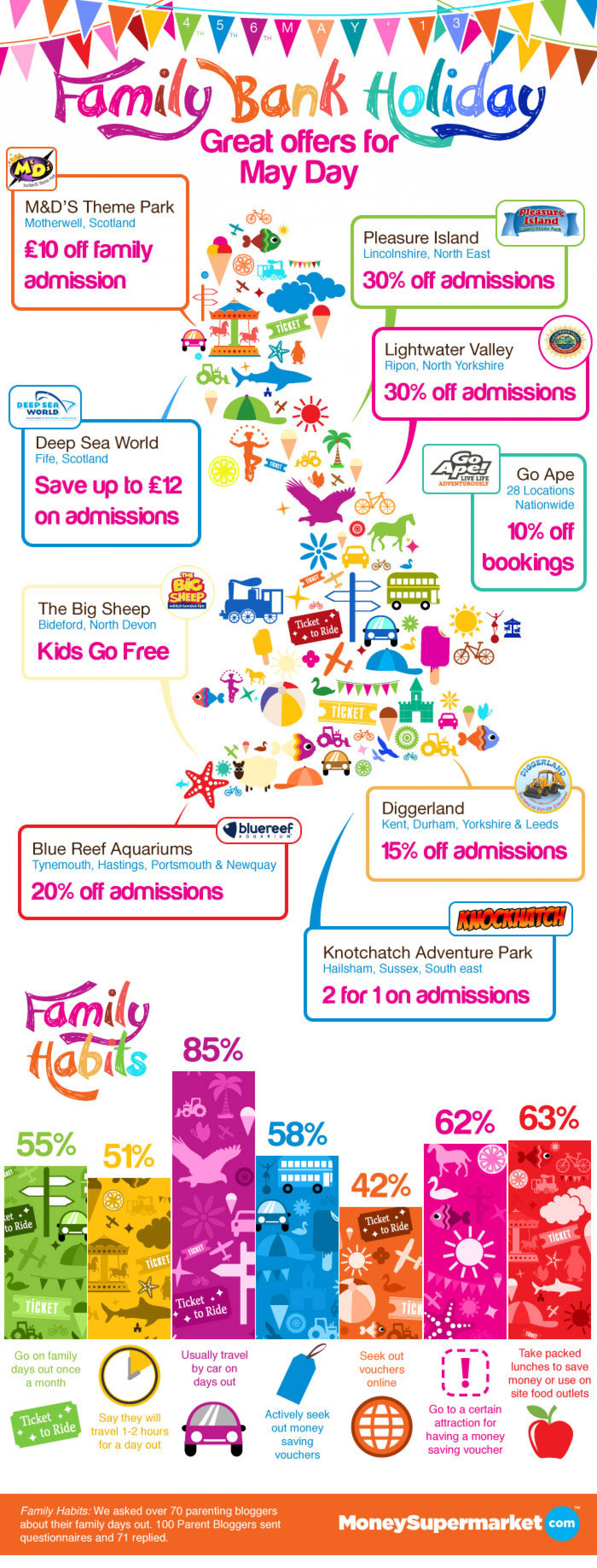 Family Bank Holiday offers Infographic