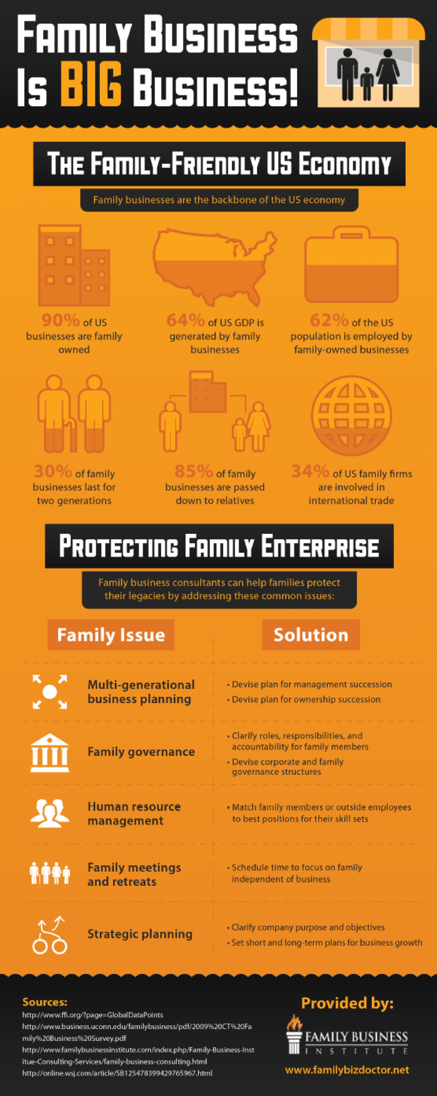 Family Business Is Big Business! Infographic