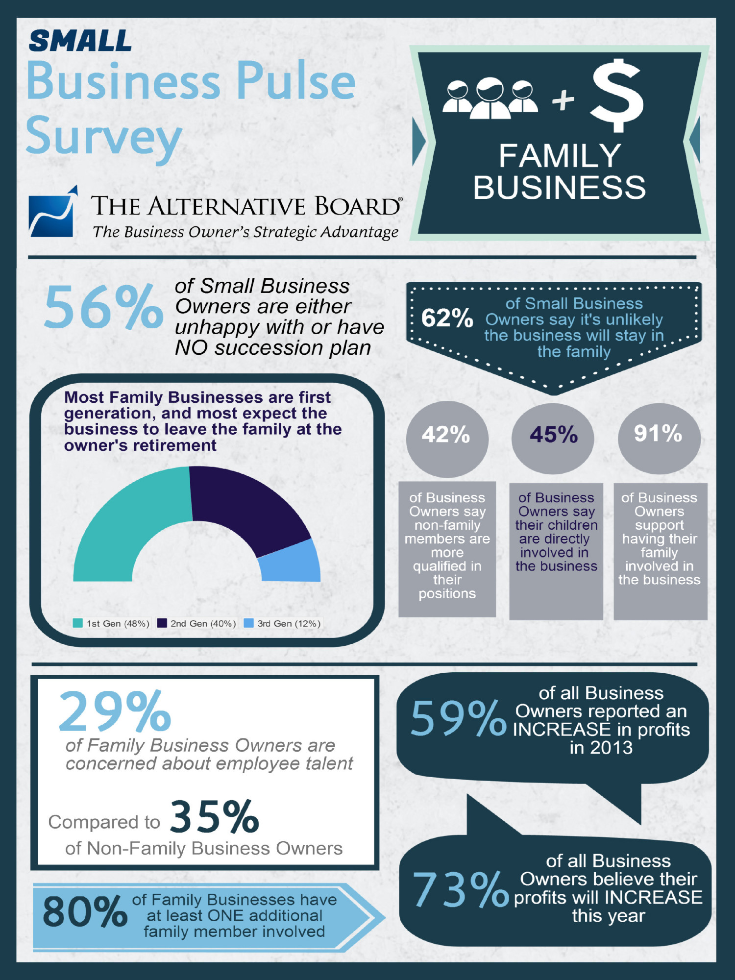 Small Business Pulse Survey: Family Business Infographic