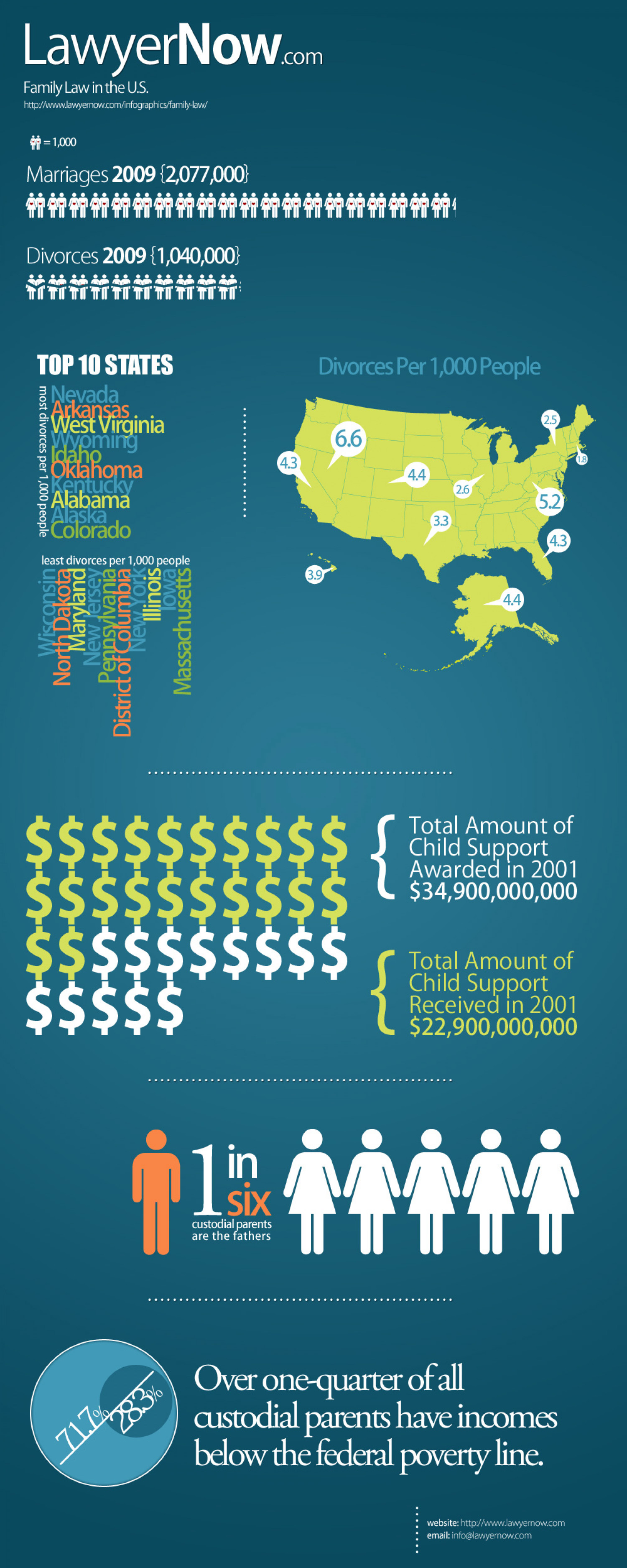 Family Law Data Infographic