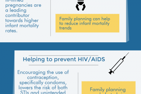 Family Planning & Its Global Benefits Infographic